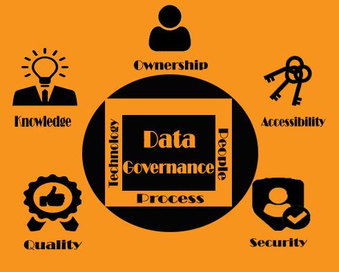 Data-Governance