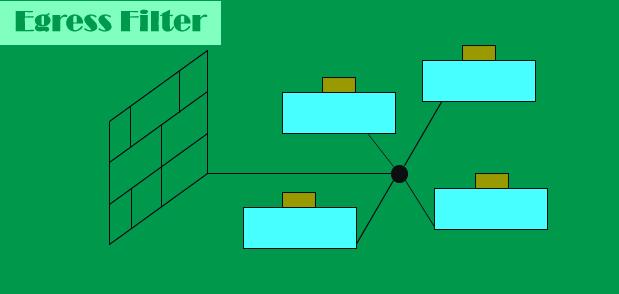 Egress Filtering