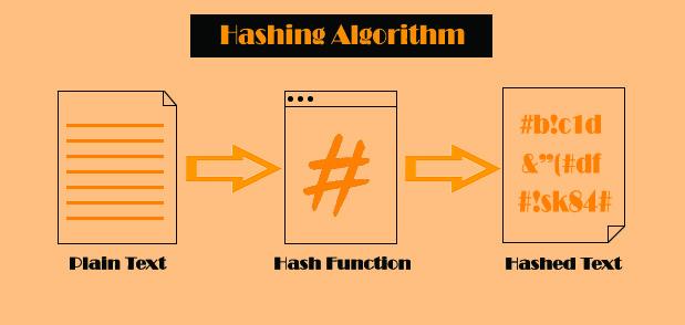 Hash-Algorithm