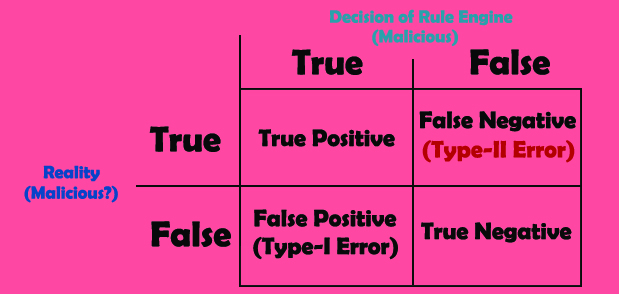 False-negative