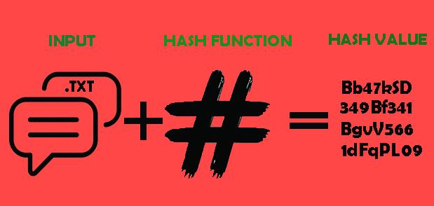 Hash-Value