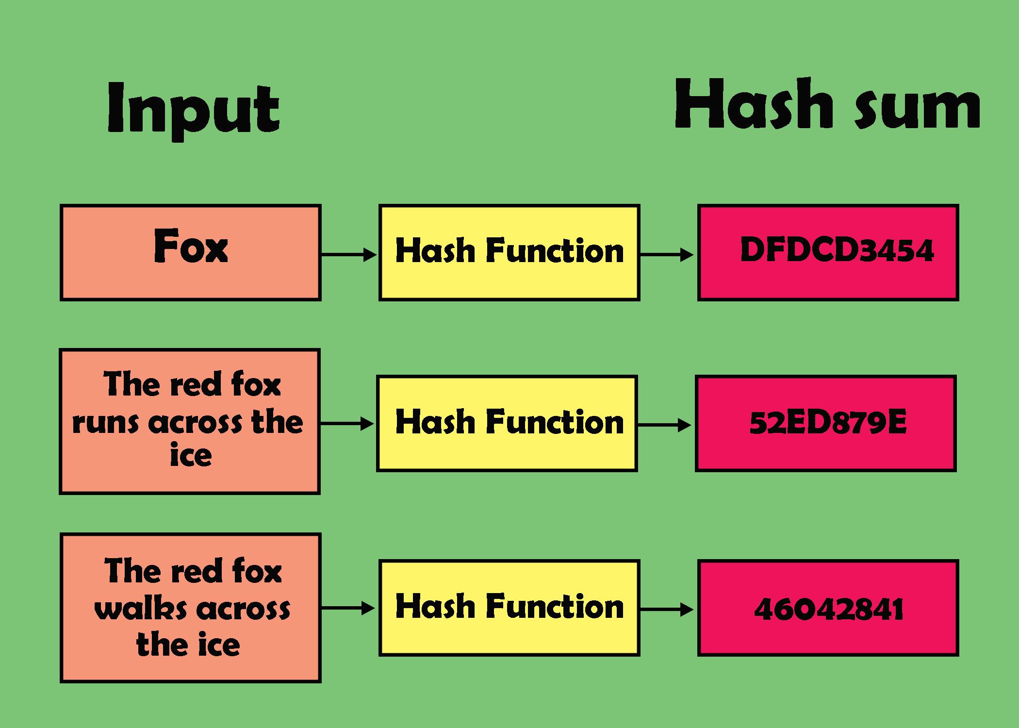 Hash-function