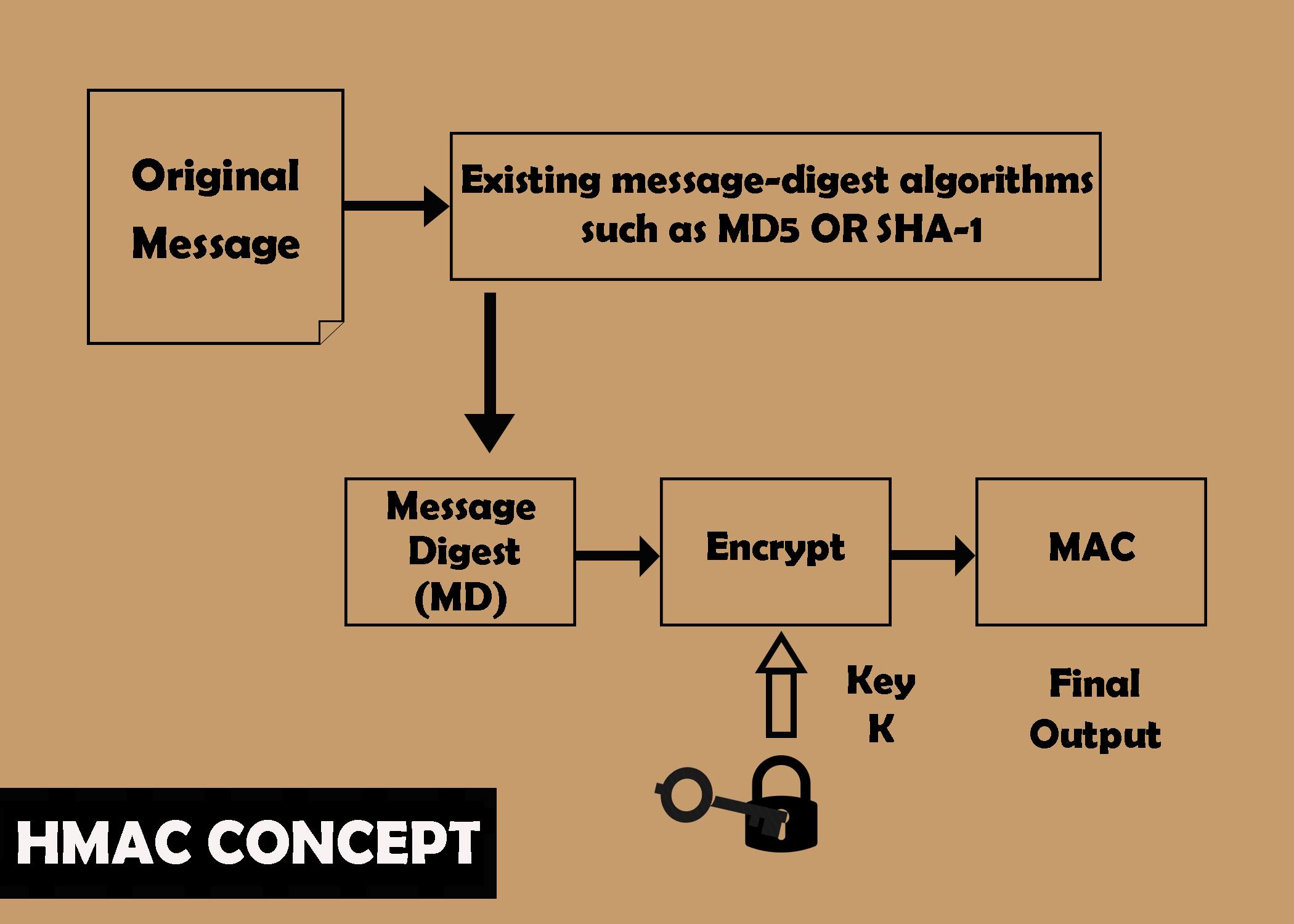 Hash-message-authentication-code