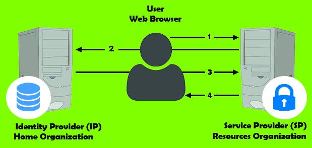 Identity-Provider