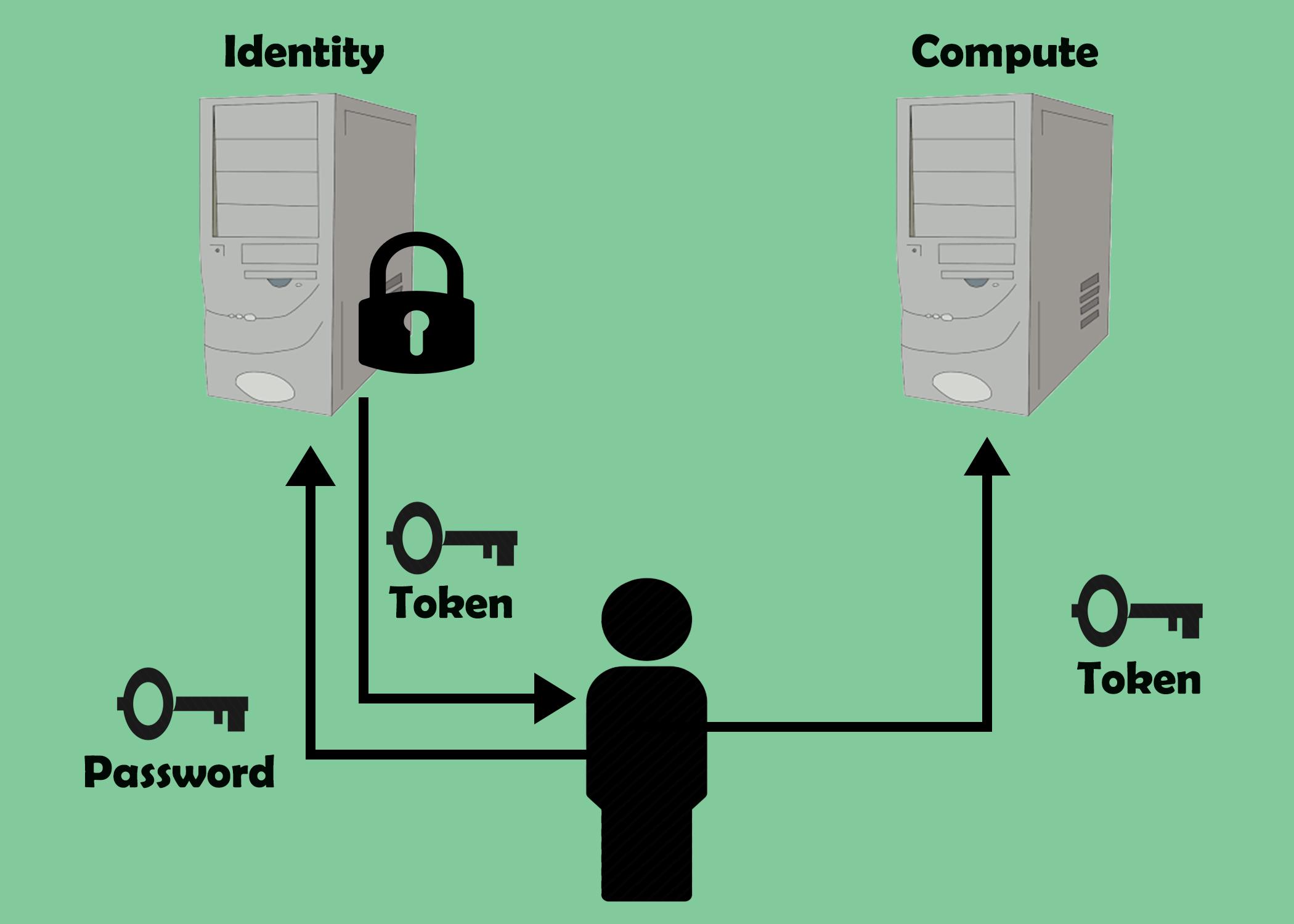 Identity Token