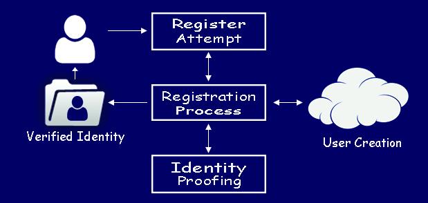 Identity prooofing