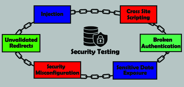 Active Security Testing