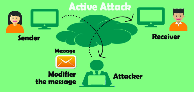Active Attack