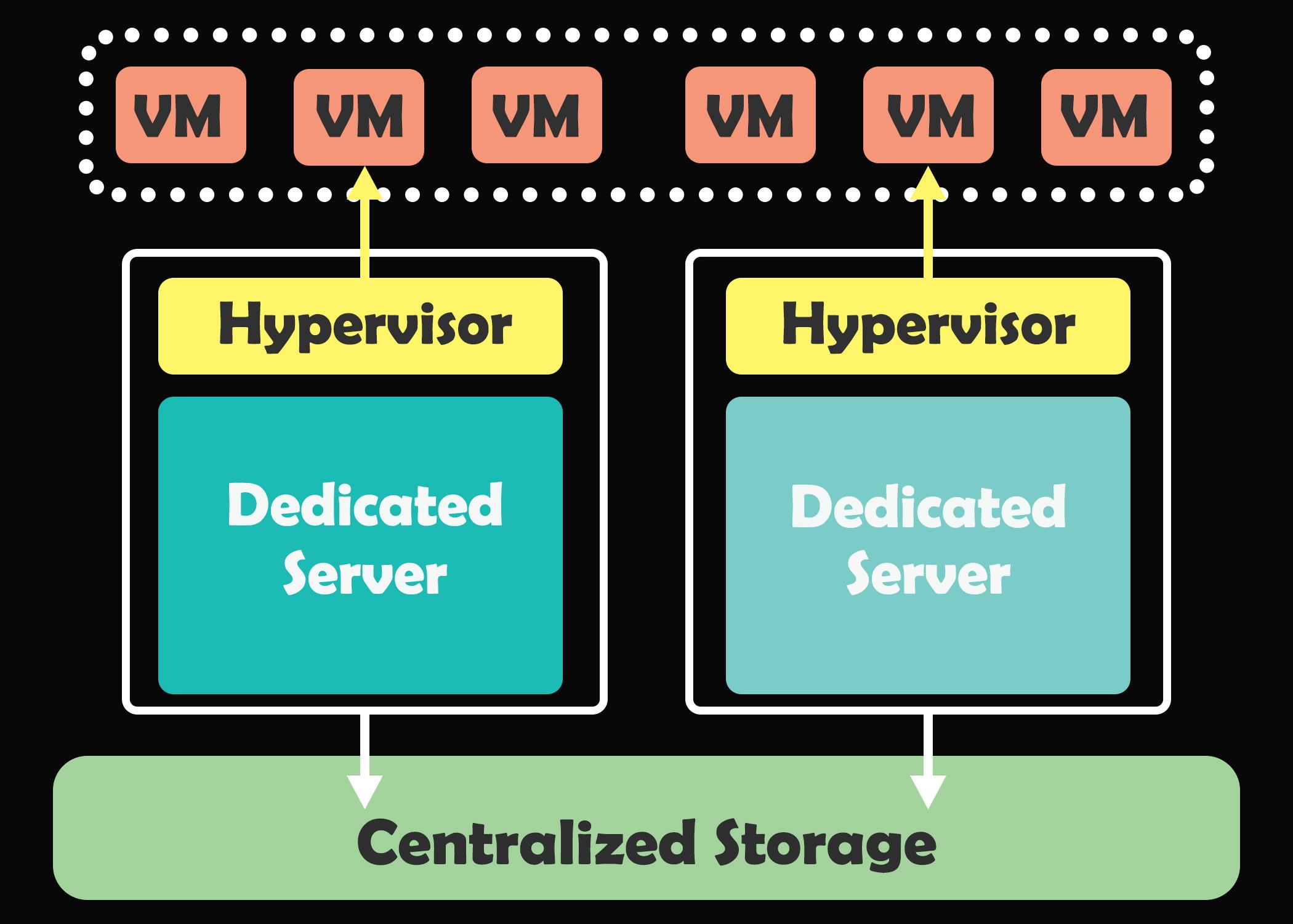 Hosted Virtualization