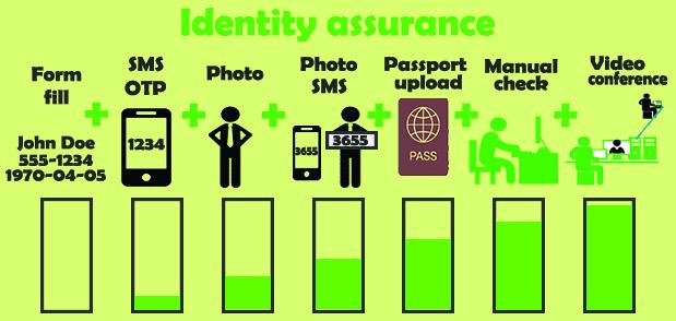 Identity Assurance Level (IAL)