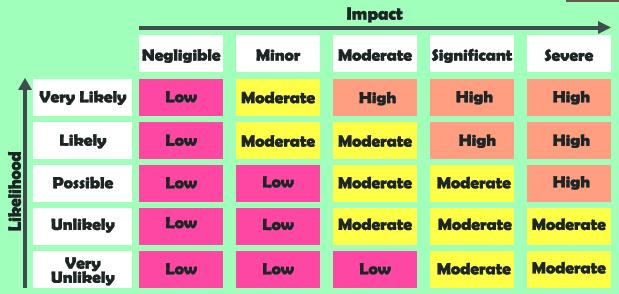 Impact Level
