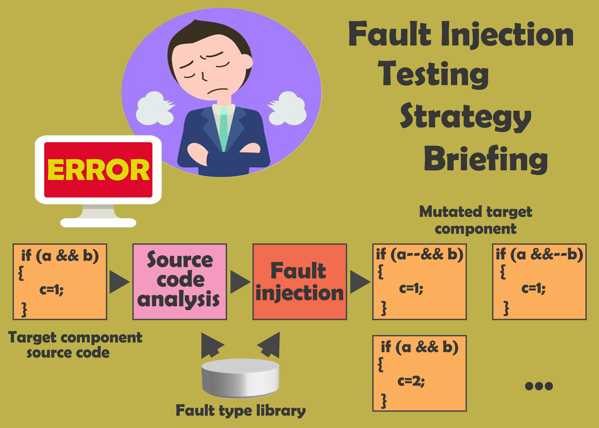 Fault Injection Testing