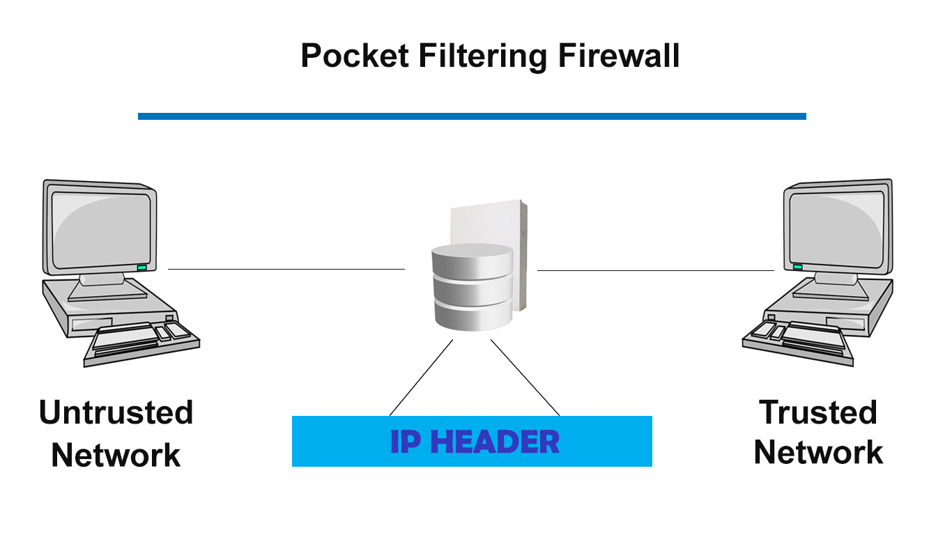 Packet Filter - Cybersecurity Glossary