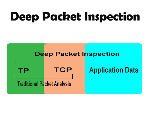 Packet