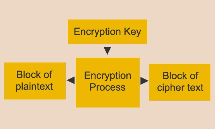 Block Cipher Algorithm