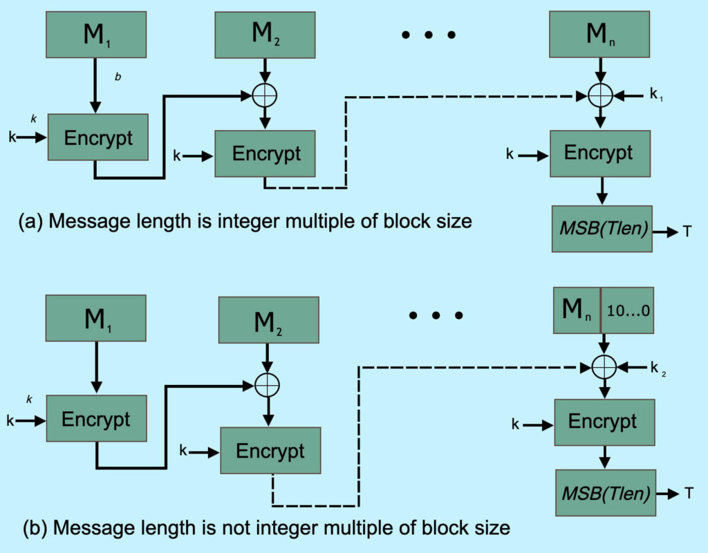 Block Cipher-based Message Authentication Code